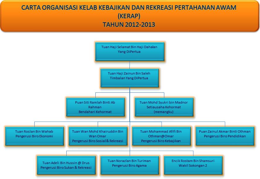 Carta_Organisasi_Kerap_2013